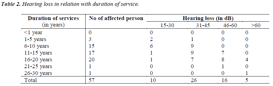 biomedres-relation-duration