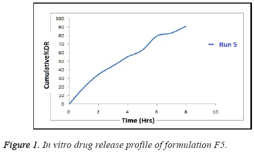 biomedres-release-profile-formulation