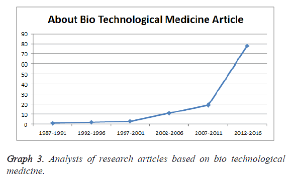 biomedres-research-articles