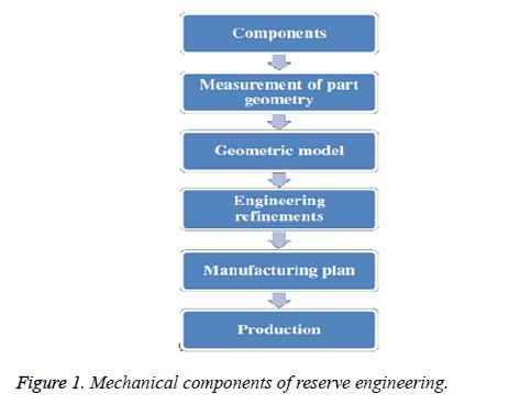 biomedres-reserve-engineering
