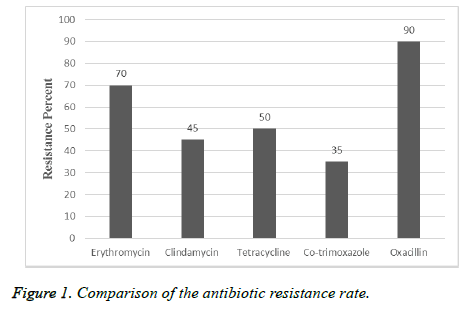 biomedres-resistance-rate