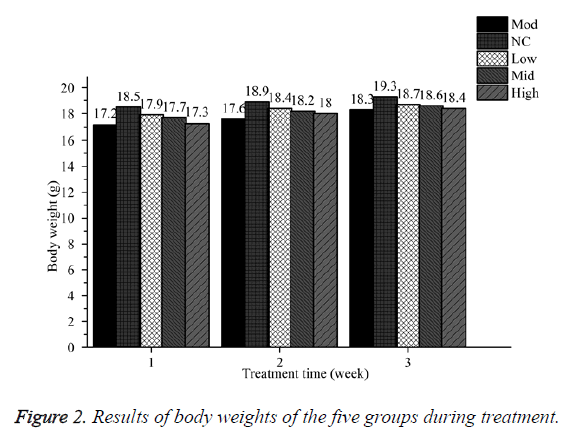 biomedres-results-body-weights