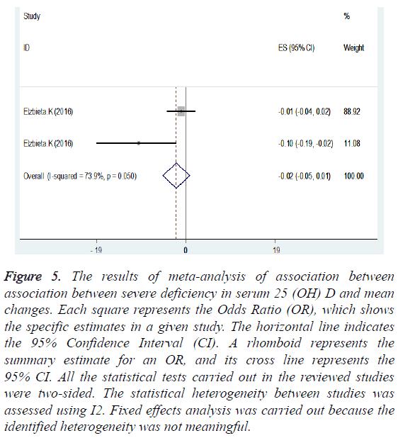 biomedres-results-meta-analysis