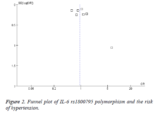 biomedres-risk-Funnel-plot