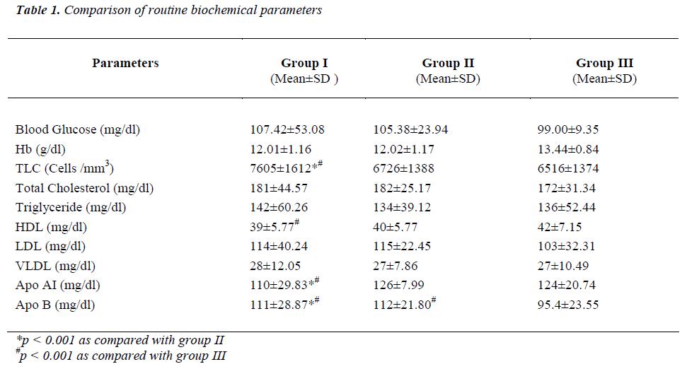 biomedres-routine-biochemical-parameters