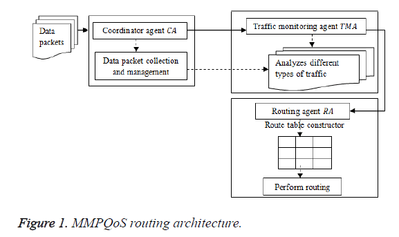 biomedres-routing-architecture