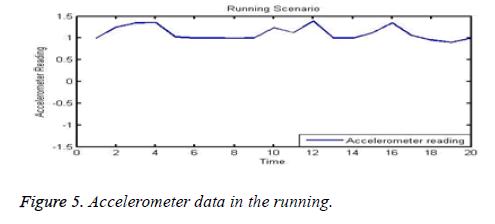 biomedres-running-data