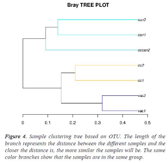 biomedres-sample-clustering-tree
