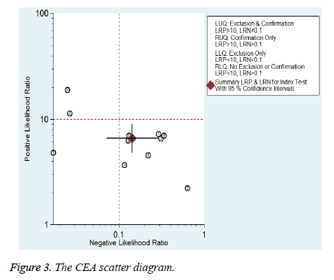 biomedres-scatter-diagram