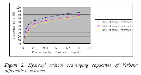 biomedres-scavenging-capacities