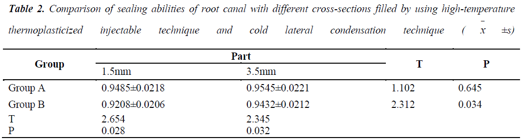 biomedres-sealing-abilities-root-canal