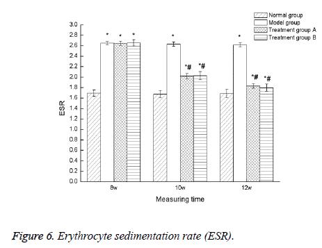 biomedres-sedimentation-rate
