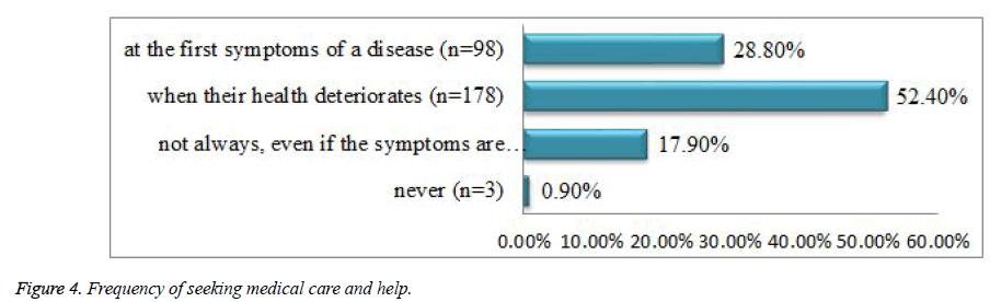 biomedres-seeking-medical-care