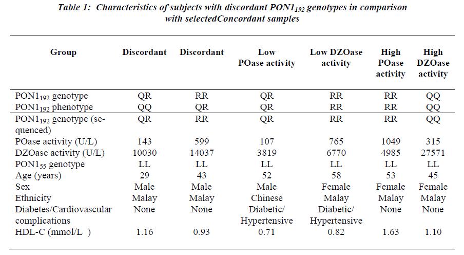 biomedres-selected-Concordant-samples