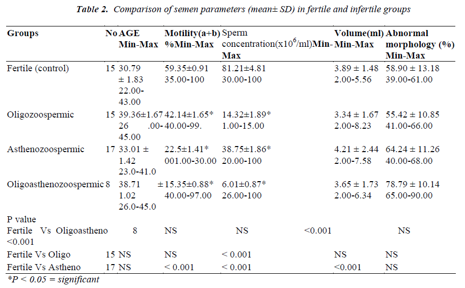 biomedres-semen-parameters