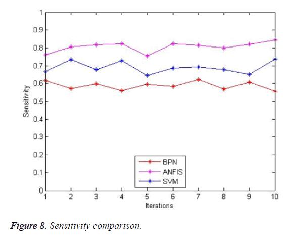 biomedres-sensitivity-comparison