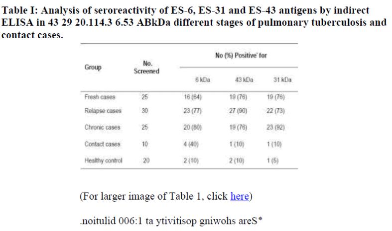 biomedres-seroreactivity
