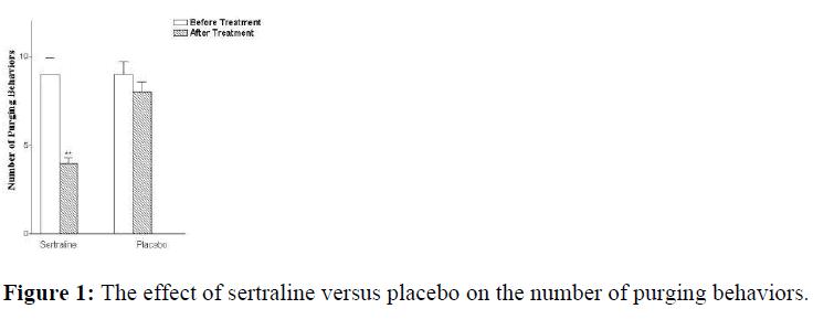 biomedres-sertraline-versus-placebo