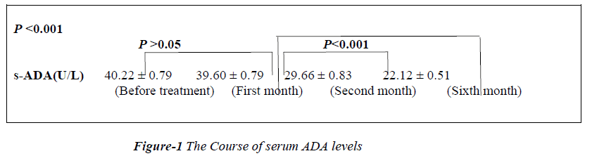 biomedres-serum-ADA-levels