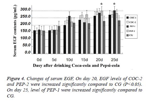 biomedres-serum-EGF