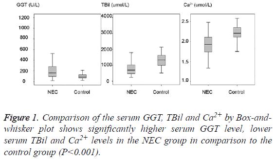 biomedres-serum-GGT-level