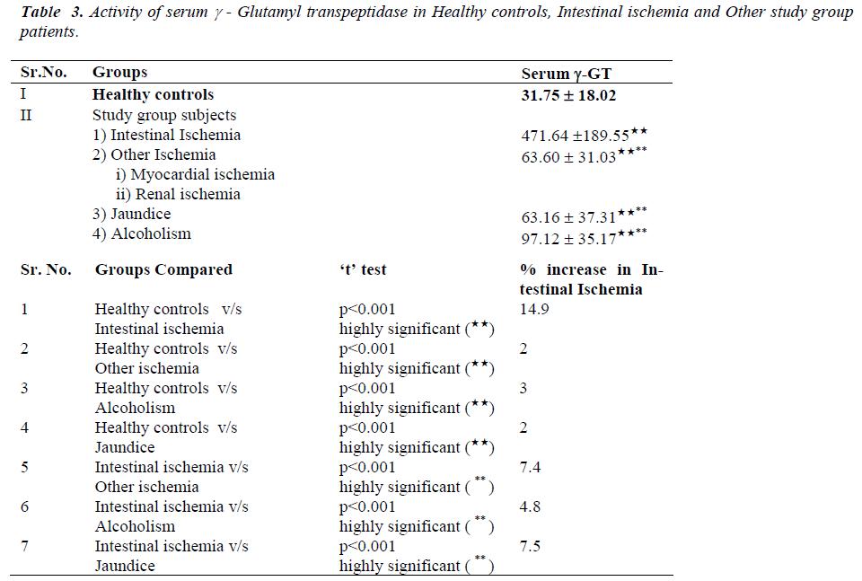 biomedres-serum-Glutamyl-transpeptidase