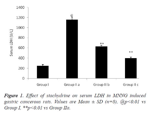 biomedres-serum-LDH