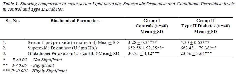 biomedres-serum-Lipid-peroxide