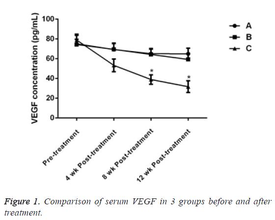 biomedres-serum-VEGF