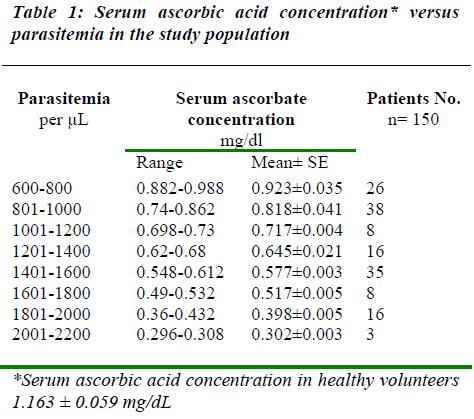 biomedres-serum-ascorbic-acid