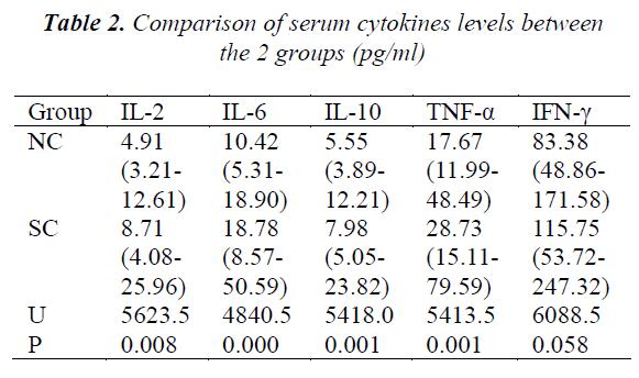 biomedres-serum-cytokines