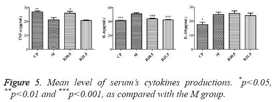 biomedres-serum-cytokines-productions