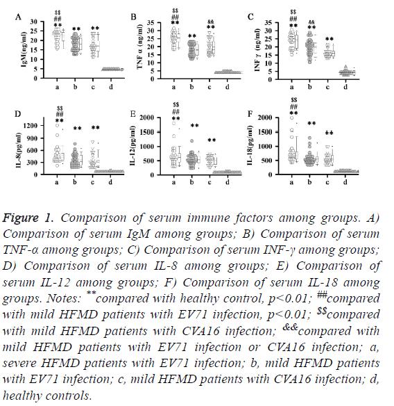 biomedres-serum-immune-factors