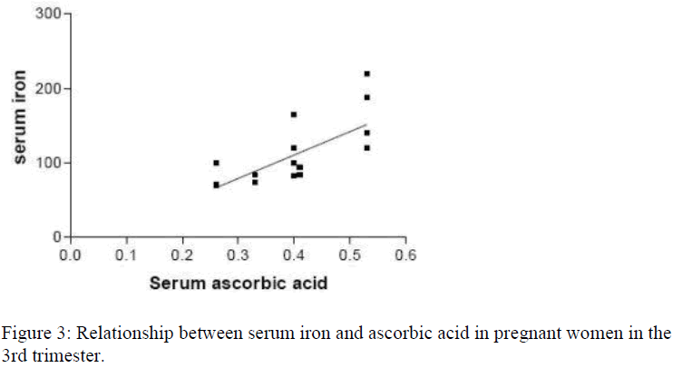 biomedres-serum-iron-ascorbic-acid-pregnant-women