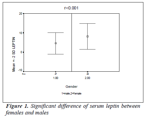 biomedres-serum-leptin