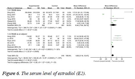 biomedres-serum-level