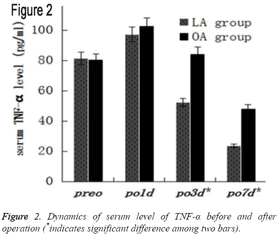 biomedres-serum-level-TNF