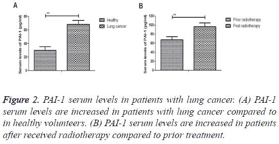 biomedres-serum-levels-patients
