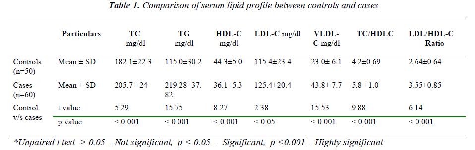 biomedres-serum-lipid-profile