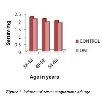 biomedres-serum-magnesium