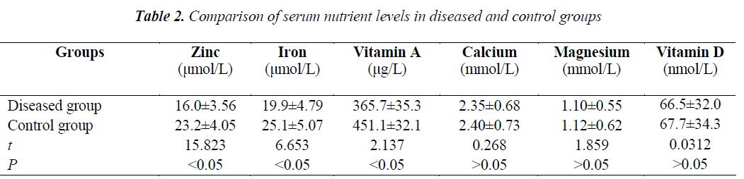 biomedres-serum-nutrient