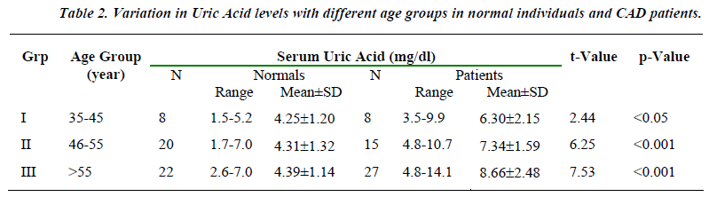 biomedres-serum-uric-acid-levels-normal-individuals