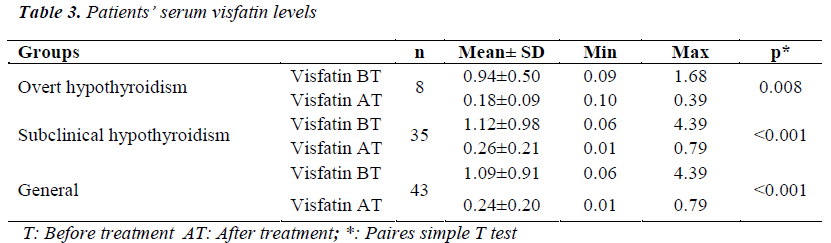biomedres-serum-visfatin-levels