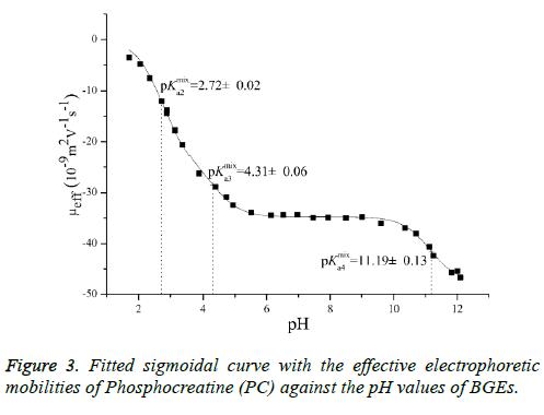 biomedres-sigmoidal-curve