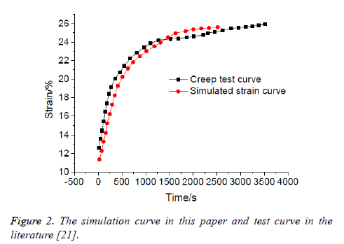 biomedres-simulation-curve