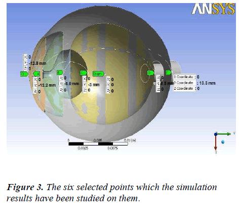 biomedres-six-selected-simulation