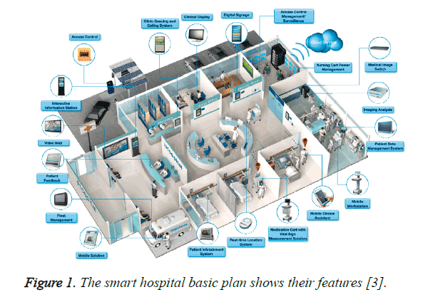 biomedres-smart-hospital