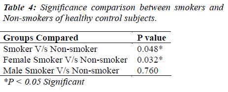 biomedres-smokers-Non-smokers