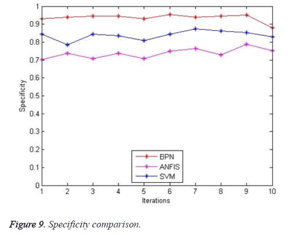 biomedres-specificity-comparison