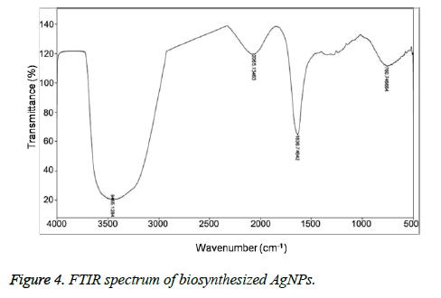 biomedres-spectrum-pattern